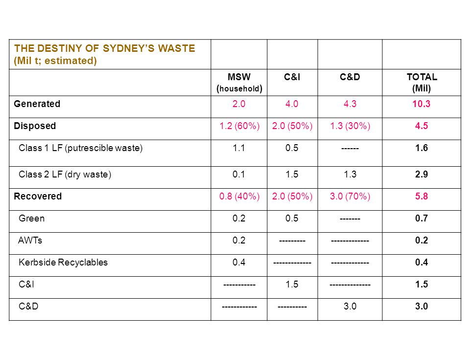 THE DESTINY OF SYDNEY'S WASTE (Mil t; estimated) MSW ( household ) C&IC&DTOTAL (Mil) Generated2.04.04.310.3 Disposed1.2 (60%)2.0 (50%)1.3 (30%)4.5 Cla