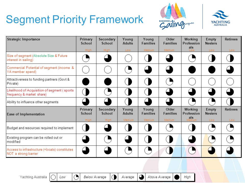 Yachting Australia Segment Priority Framework Low Below Average Average Above Average High Strategic ImportancePrimary School Secondary School Young Adults Young Families Older Families Working Profession als Empty Nesters Retirees Size of segment (Absolute Size & Future interest in sailing) Commercial Potential of segment (income & YA member spend) Attractiveness to funding partners (Govt & Private) Likelihood of Acquisition of segment ( sports frequency & market share) Ability to influence other segments Ease of Implementation Primary School Secondary School Young Adults Young Families Older Families Working Profession als Empty Nesters Retirees Budget and resources required to implement Existing program can be rolled out or modified Access to infrastructure (=boats) constitutes NOT a strong barrier High LowMedium Low High Medium Low