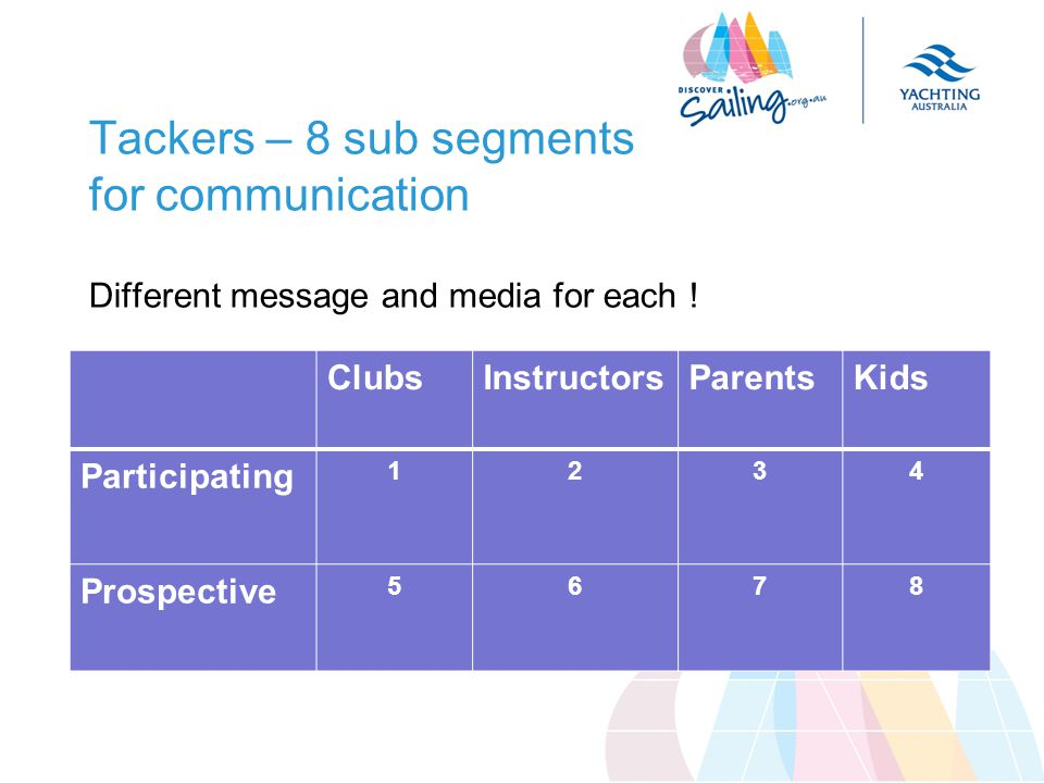 Tackers – 8 sub segments for communication Different message and media for each .