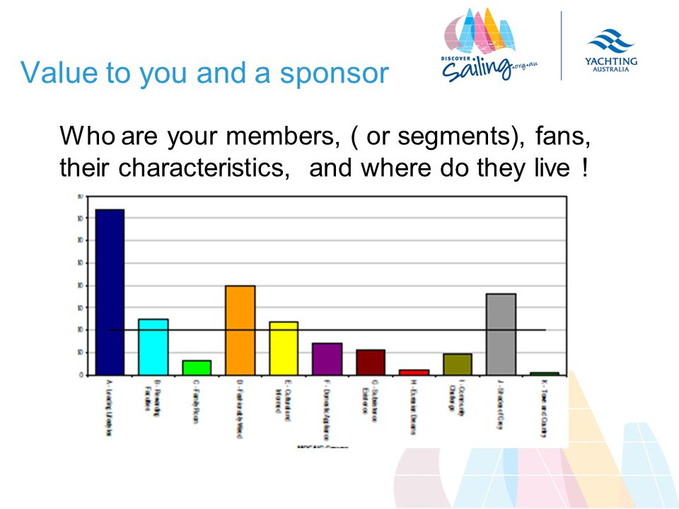 Value to you and a sponsor Who are your members, ( or segments), fans, their characteristics, and where do they live !