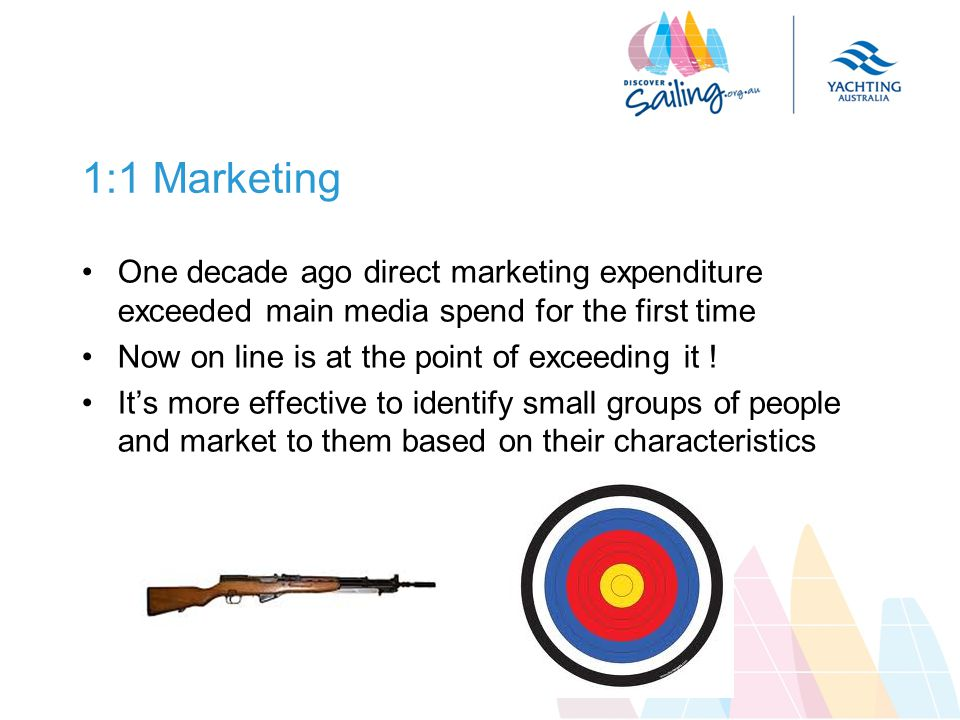 1:1 Marketing One decade ago direct marketing expenditure exceeded main media spend for the first time Now on line is at the point of exceeding it .
