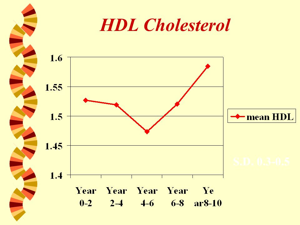 HDL Cholesterol S.D. 0.3-0.5