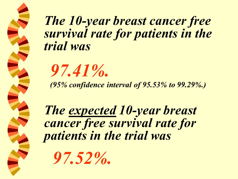 The 10-year breast cancer free survival rate for patients in the trial was 97.41%.