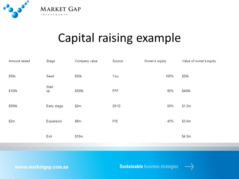 Capital raising example Amount raisedStageCompany valueSourceOwner s equityValue of owner s equity $50kSeed$50kYou100%$50k $100k Start up$500kFFF80%$400k $500kEarly stage$2m20/1260%$1.2m $2mExpansion$8mP/E45%$3.6m Exit$10m$4.5m