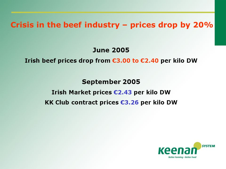 Crisis in the beef industry – prices drop by 20% June 2005 Irish beef prices drop from €3.00 to €2.40 per kilo DW September 2005 Irish Market prices €2.43 per kilo DW KK Club contract prices €3.26 per kilo DW