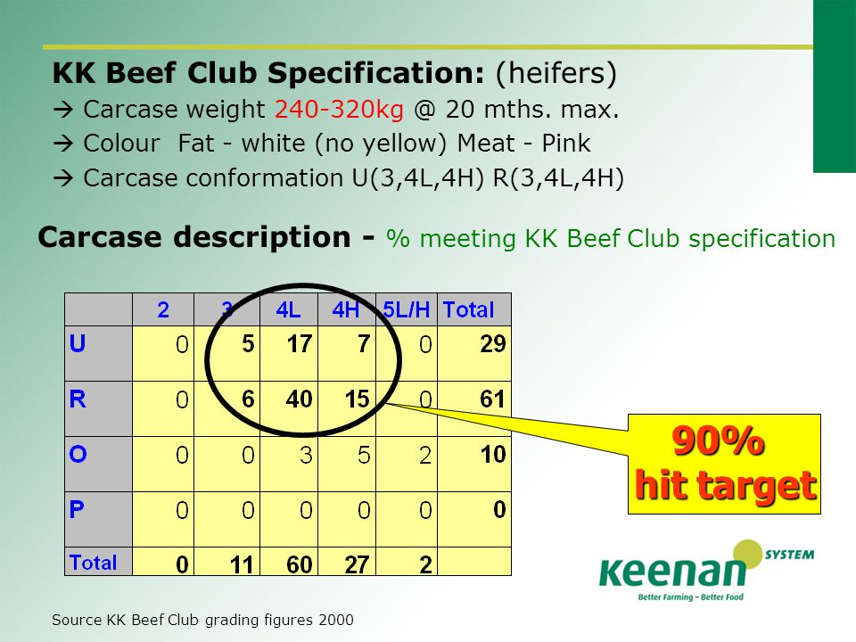 Carcase description - % meeting KK Beef Club specification KK Beef Club Specification: (heifers)  Carcase weight 240-320kg @ 20 mths.