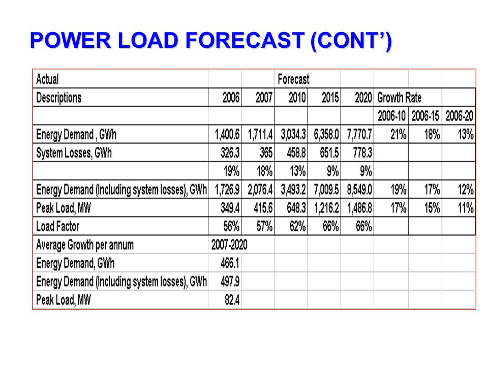 POWER LOAD FORECAST (CONT')