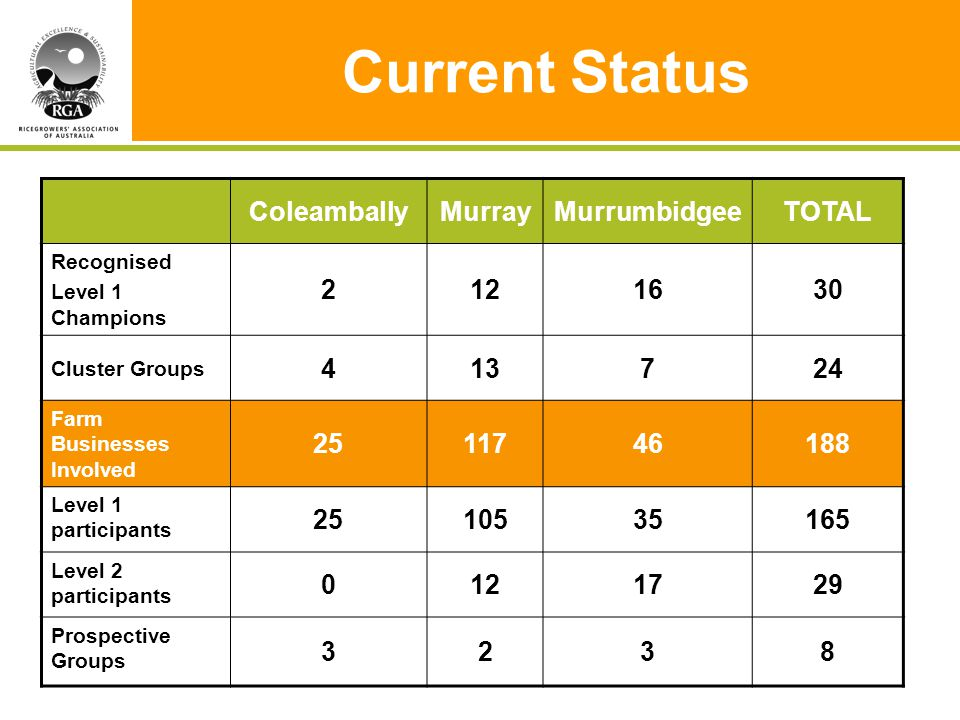 Current Status ColeamballyMurrayMurrumbidgeeTOTAL Recognised Level 1 Champions 2121630 Cluster Groups 413724 Farm Businesses Involved 2511746188 Level 1 participants 2510535165 Level 2 participants 0121729 Prospective Groups 3238