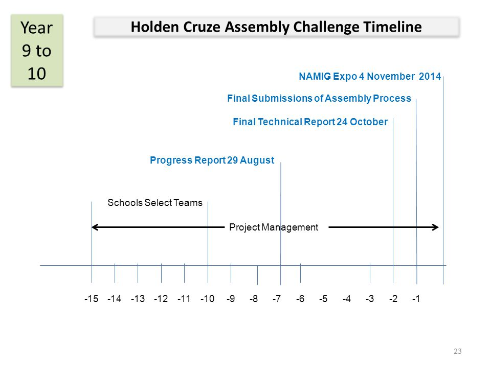 Holden Cruze Assembly Challenge Timeline Year 9 to 10 Final Submissions of Assembly Process Final Technical Report 24 October Schools Select Teams -15