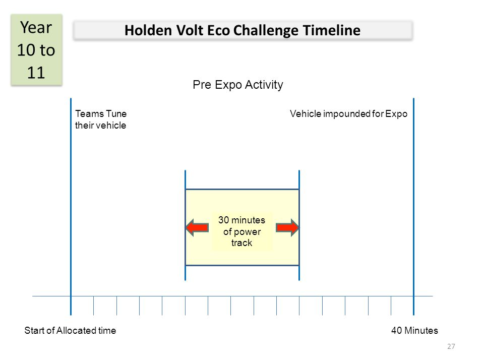 Holden Volt Eco Challenge Timeline Year 10 to 11 Vehicle impounded for Expo Start of Allocated time40 Minutes Teams Tune their vehicle 5 minutes of power to track Pre Expo Activity 30 minutes of power track 27