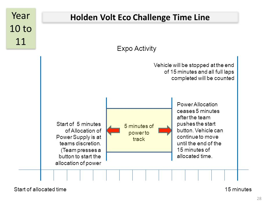 Holden Volt Eco Challenge Time Line Year 10 to 11 Vehicle will be stopped at the end of 15 minutes and all full laps completed will be counted Power A