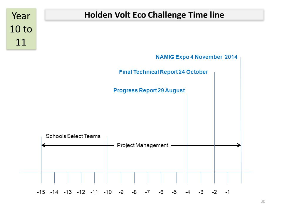 Holden Volt Eco Challenge Time line Year 10 to 11 NAMIG Expo 4 November 2014 Schools Select Teams -15-10-7-6-5-4-3-2-14-13-12-11-9-8 Progress Report 2
