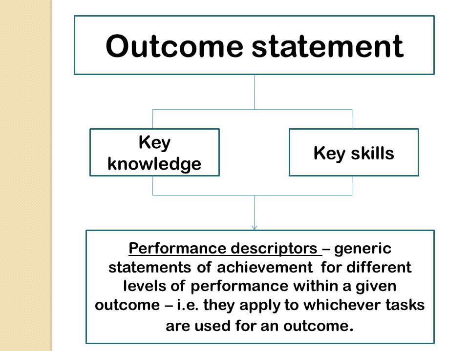 Outcome statement Key knowledge Key skills Performance descriptors – generic statements of achievement for different levels of performance within a gi