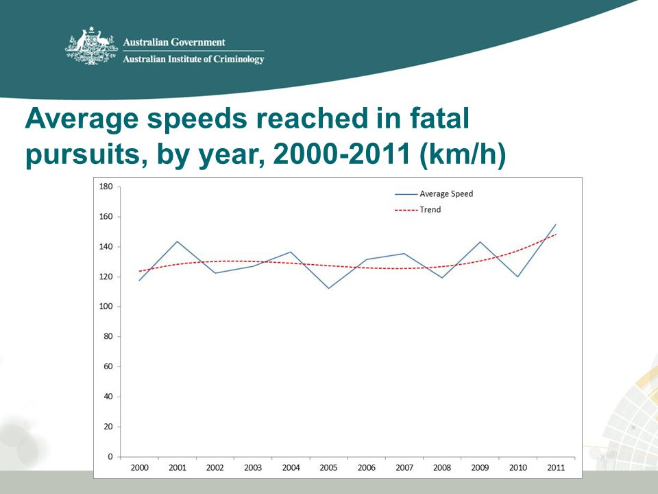 Average speeds reached in fatal pursuits, by year, 2000-2011 (km/h)