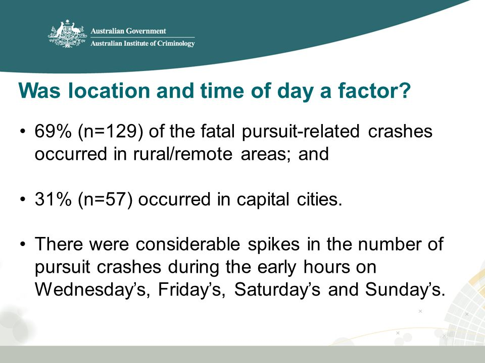 Was location and time of day a factor? 69% (n=129) of the fatal pursuit-related crashes occurred in rural/remote areas; and 31% (n=57) occurred in cap