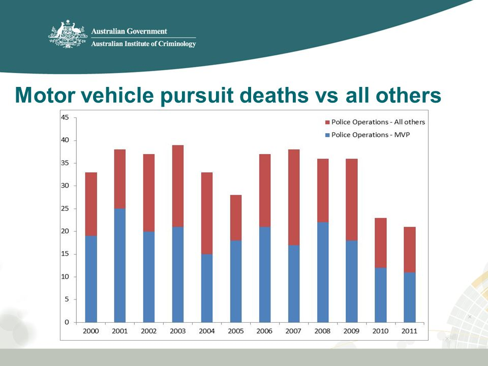Distribution of pursuit-related fatal crashes across the week, by time of day (n)