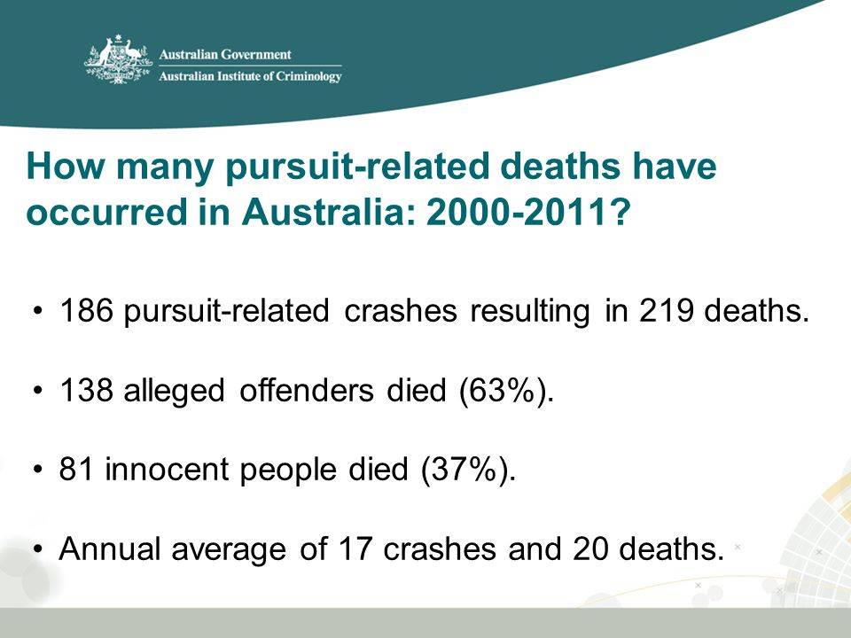 Demographic characteristics Persons less than 25 years represent 53% of all deaths in pursuits (n=116).