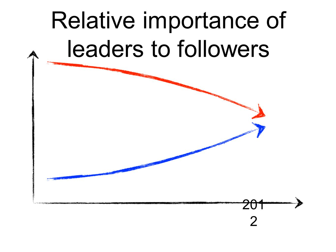 Relative importance of leaders to followers 201 2