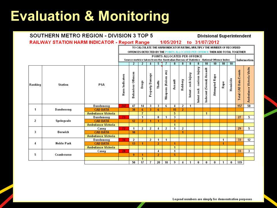Evaluation & Monitoring