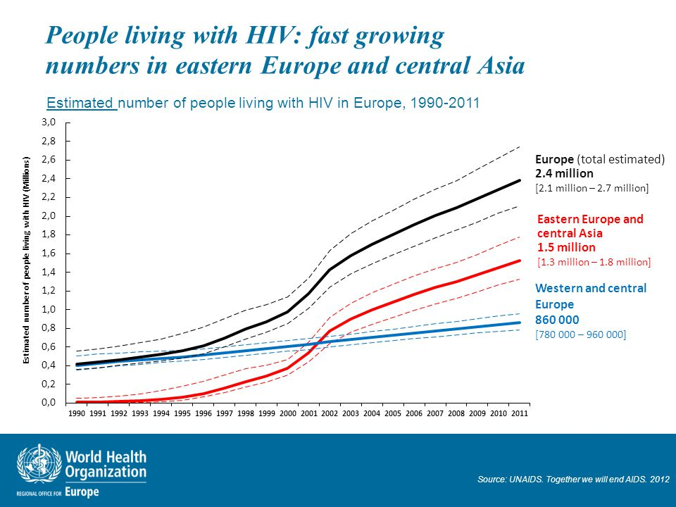 People living with HIV: fast growing numbers in eastern Europe and central Asia Estimated number of people living with HIV in Europe, 1990-2011 Source: UNAIDS.