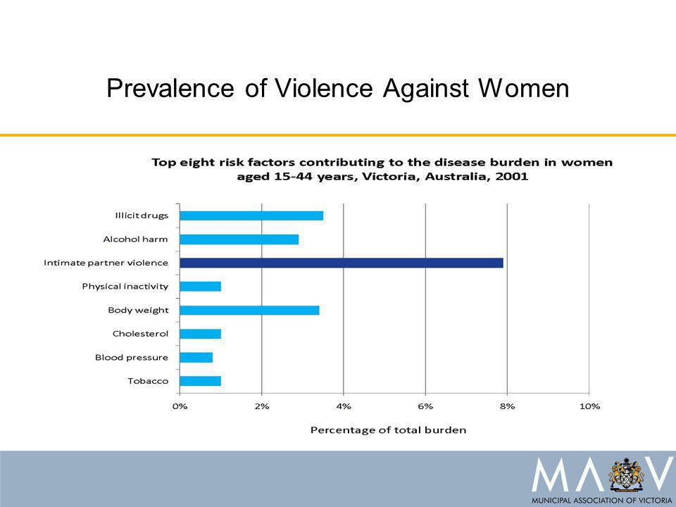 Prevalence of Violence Against Women