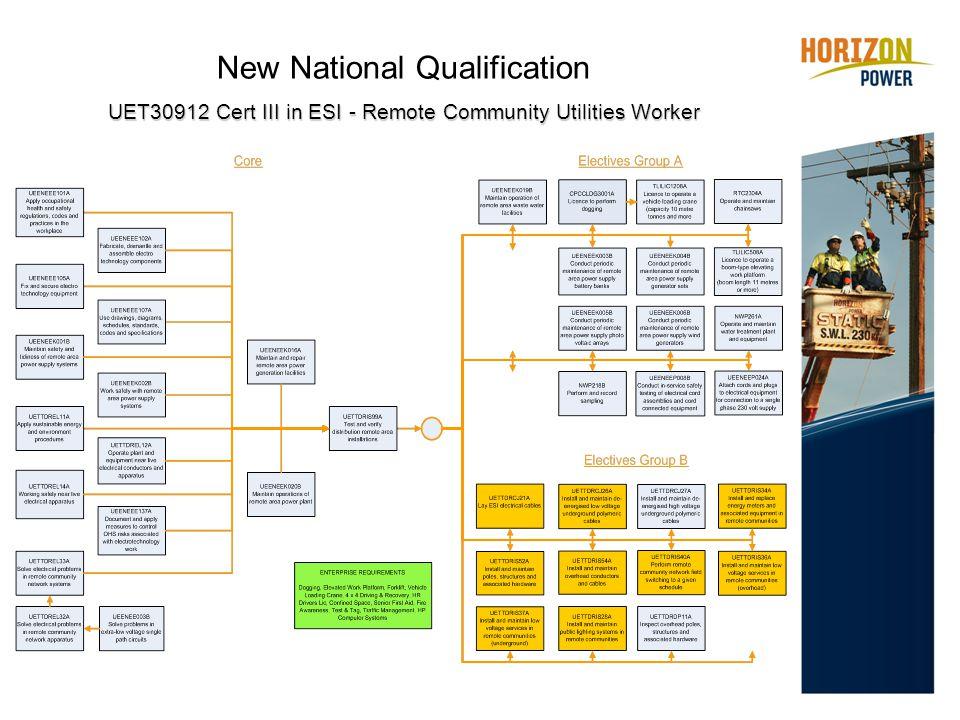 New National Qualification UET30912 Cert III in ESI - Remote Community Utilities Worker