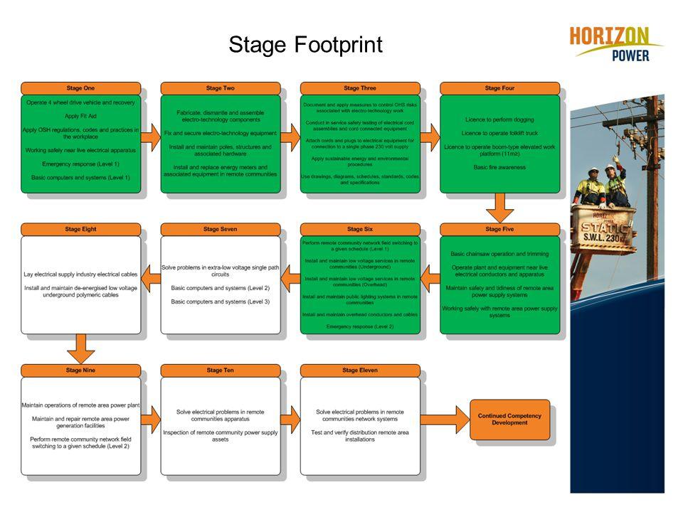 Stage Footprint