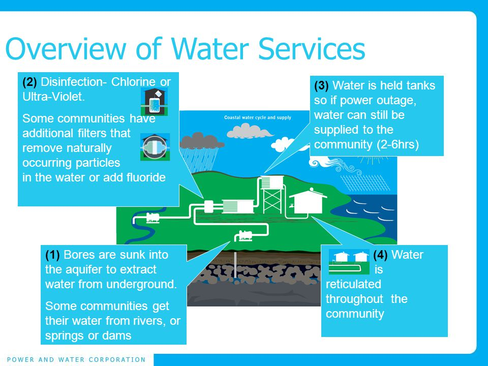 Overview of Water Services (2) Disinfection- Chlorine or Ultra-Violet.