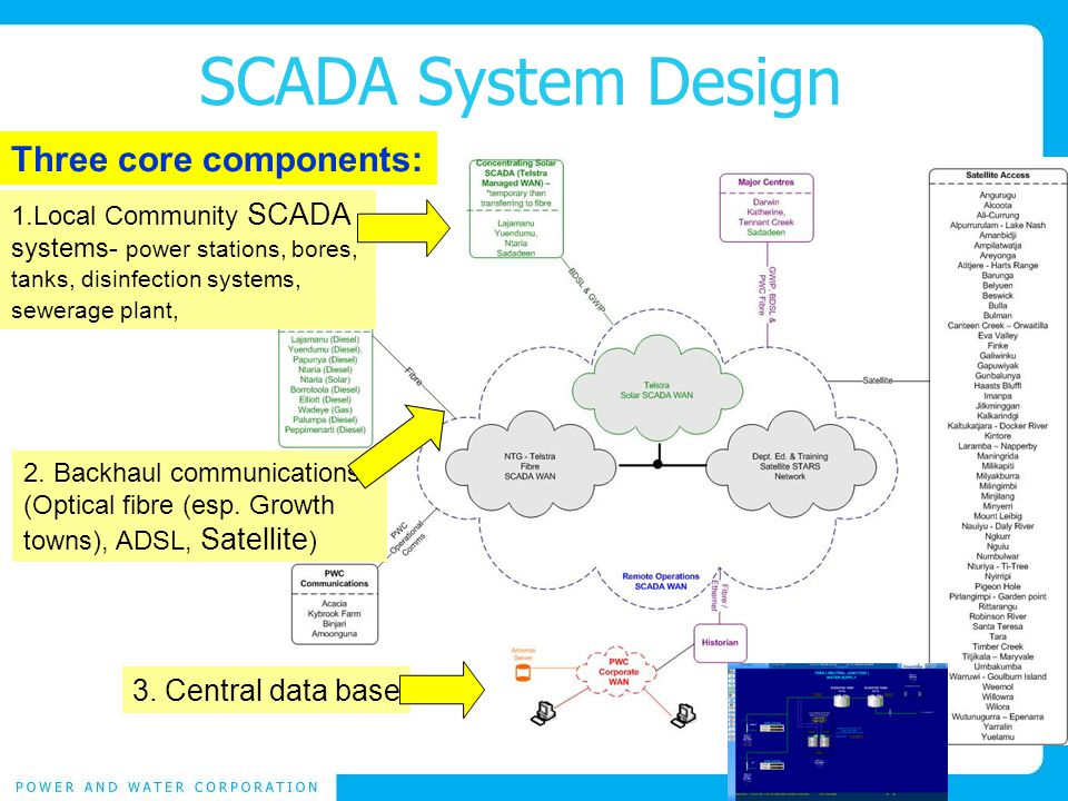 SCADA System Design Three core components: 1.Local Community SCADA systems- power stations, bores, tanks, disinfection systems, sewerage plant, 2.