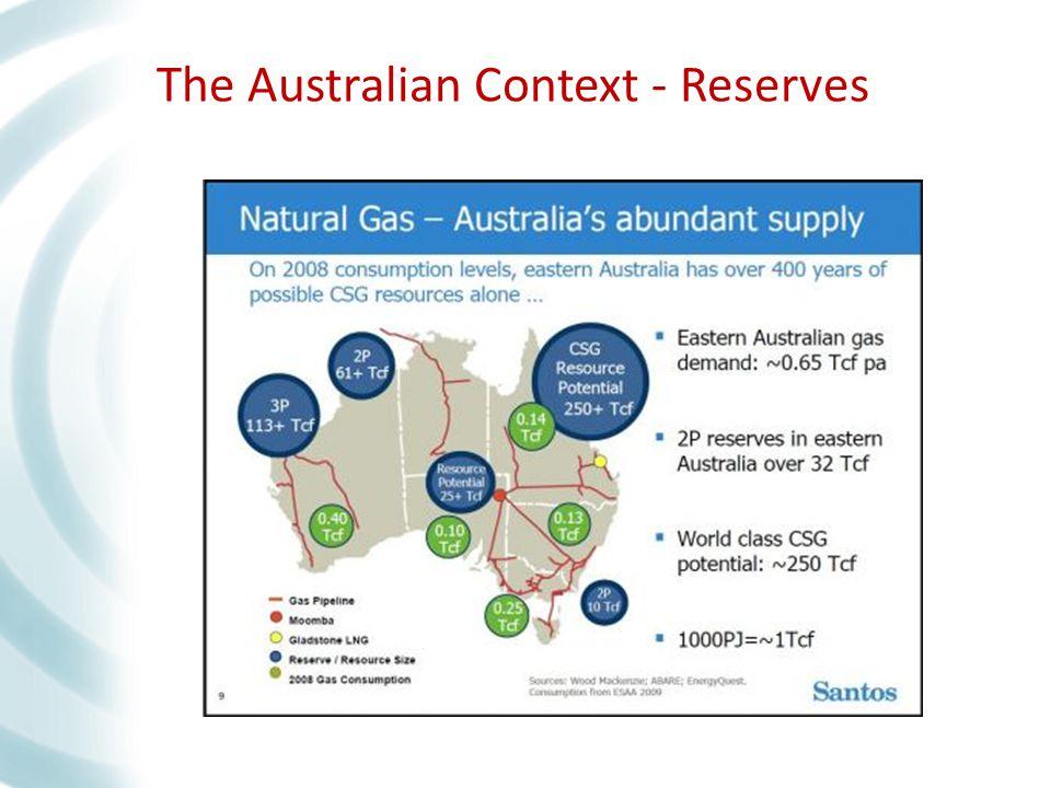 The Australian Context - Reserves