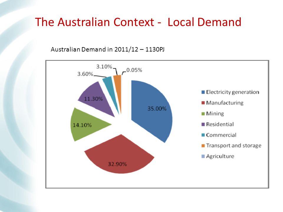 The Australian Context - Local Demand Australian Demand in 2011/12 – 1130PJ