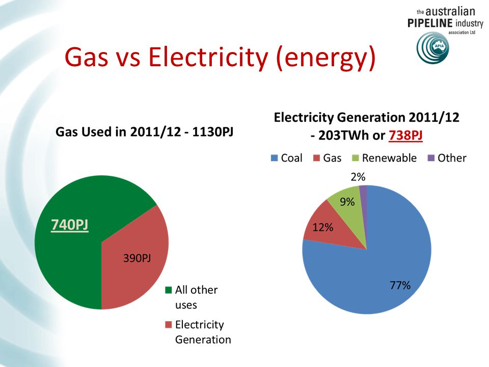 Gas vs Electricity (energy)