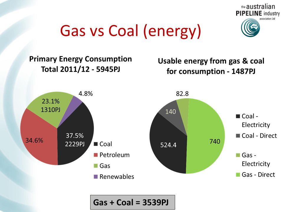 Gas vs Coal (energy) Gas + Coal = 3539PJ