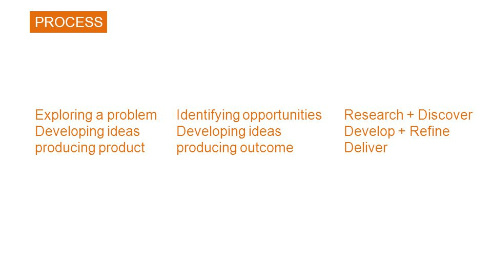 Exploring a problem Developing ideas producing product Identifying opportunities Developing ideas producing outcome PROCESS Research + Discover Develop + Refine Deliver