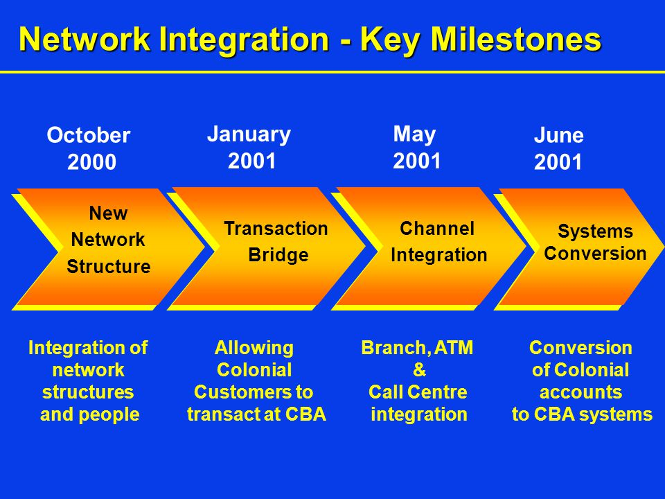 Network Integration - Key Milestones New Network Structure Transaction Bridge Channel Integration Systems Conversion October 2000 January 2001 May 2001 June 2001 Integration of network structures and people Allowing Colonial Customers to transact at CBA Branch, ATM & Call Centre integration Conversion of Colonial accounts to CBA systems