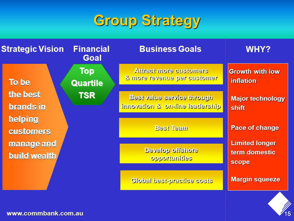 15 www.commbank.com.au Group Strategy Business Goals To be the best brands in helping customers manage and build wealth Develop offshore opportunities Global best-practice costs Best Team Attract more customers & more revenue per customer Best value service through innovation & on-line leadership Strategic VisionFinancial Goal Top Quartile TSR Top Quartile TSR Growth with low inflation inflation Major technology shift WHY.