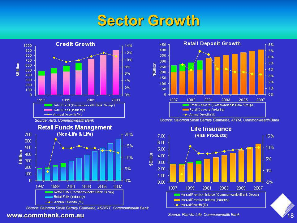 18 www.commbank.com.au Sector Growth Source: ABS, Commonwealth Bank Source: Salomon Smith Barney Estimates, APRA, Commonwealth Bank Source: Salomon Smith Barney Estimates, ASSIRT, Commonwealth Bank Source: Plan for Life, Commonwealth Bank