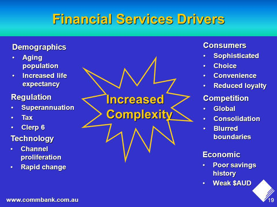 19 www.commbank.com.au Financial Services Drivers Demographics Aging populationAging population Increased life expectancyIncreased life expectancy Regulation SuperannuationSuperannuation TaxTax Clerp 6Clerp 6 Technology Channel proliferationChannel proliferation Rapid changeRapid change Consumers SophisticatedSophisticated ChoiceChoice ConvenienceConvenience Reduced loyaltyReduced loyalty Competition GlobalGlobal ConsolidationConsolidation Blurred boundariesBlurred boundaries Economic Poor savings historyPoor savings history Weak $AUDWeak $AUD Increased Complexity