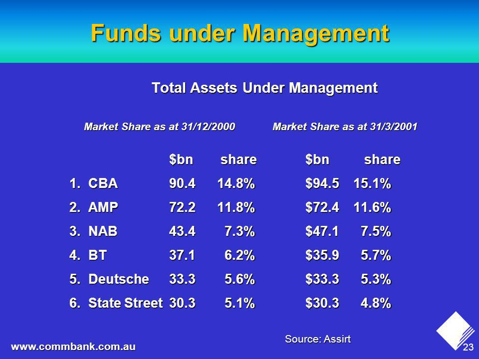23 www.commbank.com.au Total Assets Under Management Market Share as at 31/12/2000 Market Share as at 31/3/2001 $bn share$bn share $bn share$bn share 1.