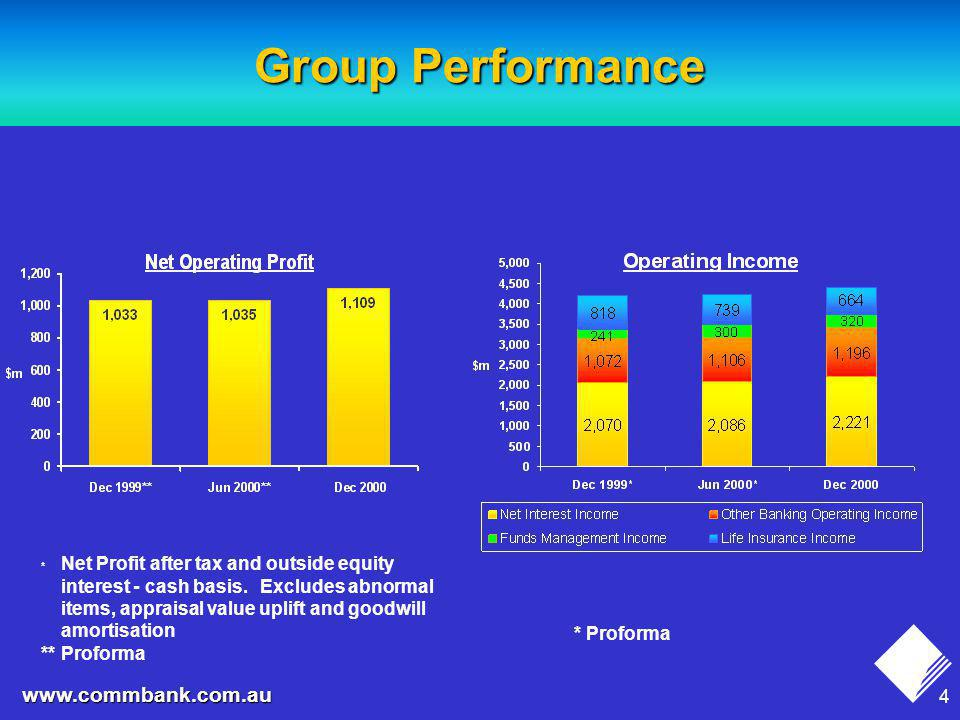 4 www.commbank.com.au Group Performance * Net Profit after tax and outside equity interest - cash basis.