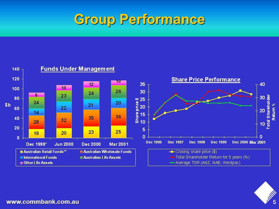 6 www.commbank.com.au Index of Top Consistent Performers 100.0 99.3 98.7 97.0 96.8 96.6 95.9 95.6 95.5 95.4 95.3 95.2 94.9 94.6 94.4 94.3 93.8 92.7 Ideal Firm Aegon CBA Mediolanum Northern Trust Capital One Charles Schwab BBVA Providian Finl.