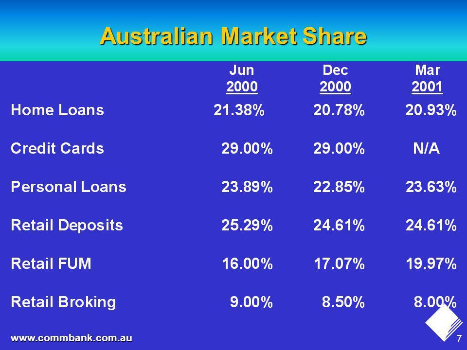 7 www.commbank.com.au Australian Market Share
