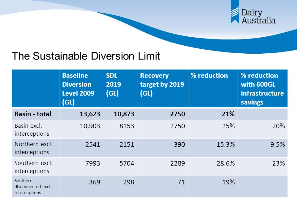 The Sustainable Diversion Limit Baseline Diversion Level 2009 (GL) SDL 2019 (GL) Recovery target by 2019 (GL) % reduction% reduction with 600GL infras