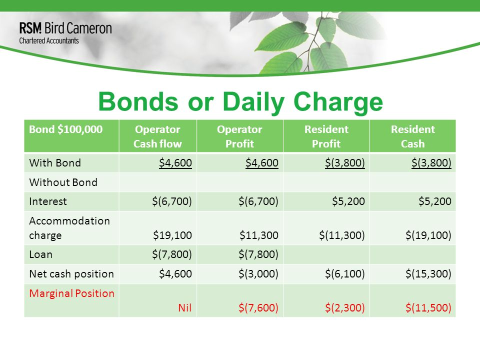 Bonds or Daily Charge Bond $100,000Operator Cash flow Operator Profit Resident Profit Resident Cash With Bond$4,600 $(3,800) Without Bond Interest$(6,700) $5,200 Accommodation charge$19,100$11,300$(11,300)$(19,100) Loan$(7,800) Net cash position$4,600$(3,000)$(6,100)$(15,300) Marginal Position Nil$(7,600)$(2,300)$(11,500)