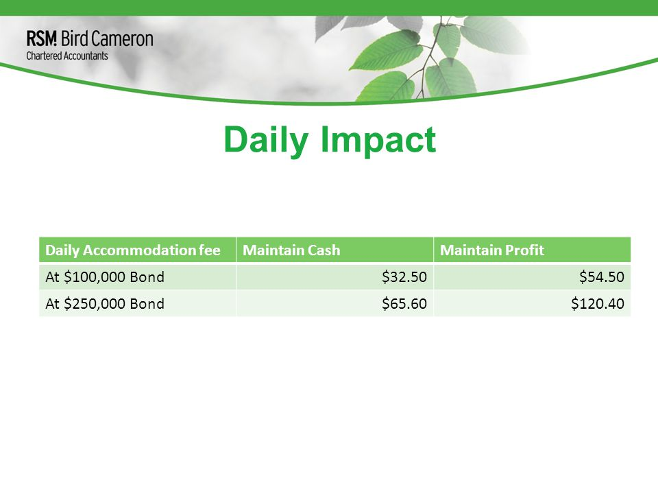 Daily Impact Daily Accommodation feeMaintain CashMaintain Profit At $100,000 Bond$32.50$54.50 At $250,000 Bond$65.60$120.40