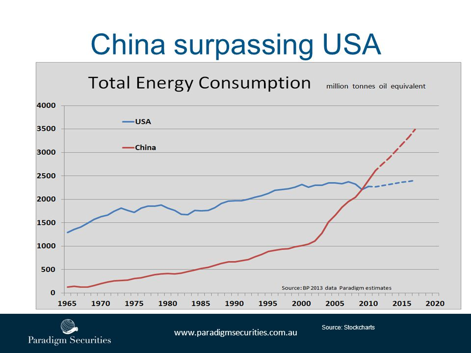 www.paradigmsecurities.com.au China surpassing USA Source: Stockcharts