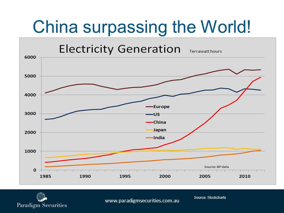 www.paradigmsecurities.com.au China surpassing the World! Source: Stockcharts