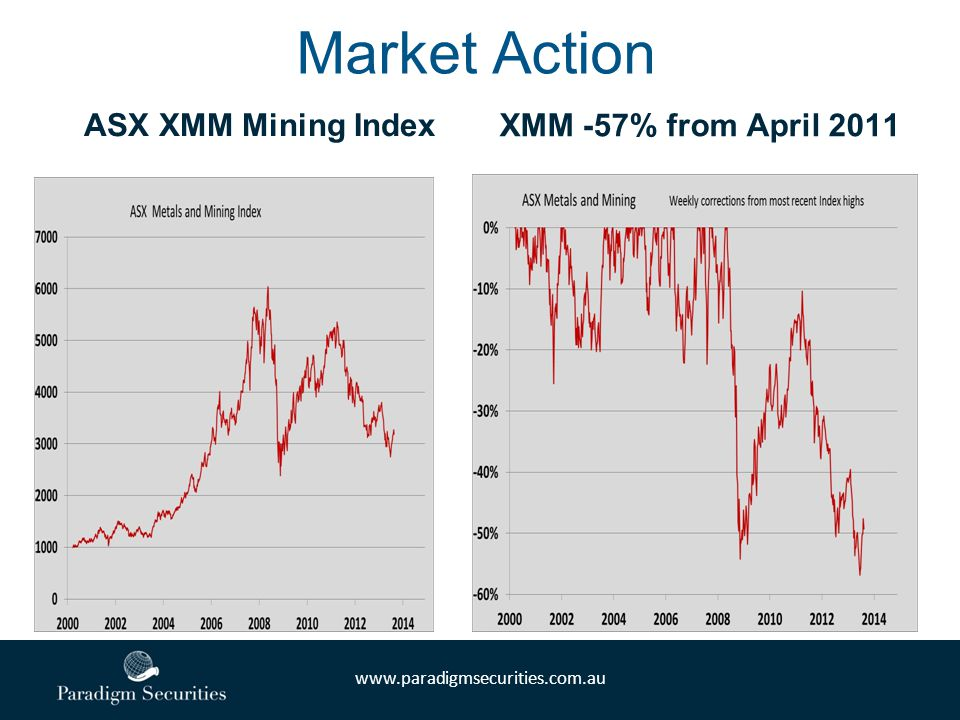 www.paradigmsecurities.com.au Market Action ASX XMM Mining Index XMM -57% from April 2011