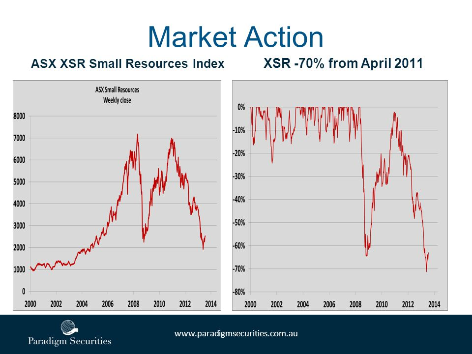 www.paradigmsecurities.com.au Market Action ASX XSR Small Resources Index XSR -70% from April 2011