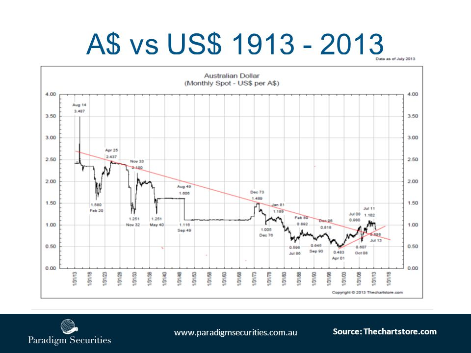 www.paradigmsecurities.com.au A$ vs US$ 1913 - 2013 Source: Thechartstore.com